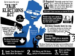 Infographies sur l'intégrité électorale.